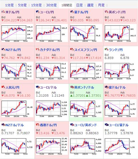 為替相場】米株価指数は半値戻し ポンドが圧倒的強さで143円台 ...